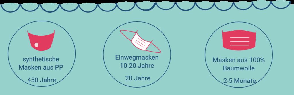 Einwegmundschutz Umweltprobleme_
