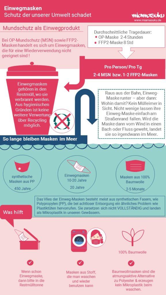 Infografik - Einwegmundschutz - Schutz der unserer Umwelt schadet